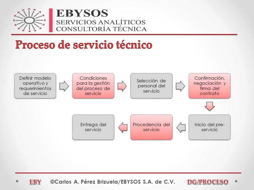 Proceso de Servicio